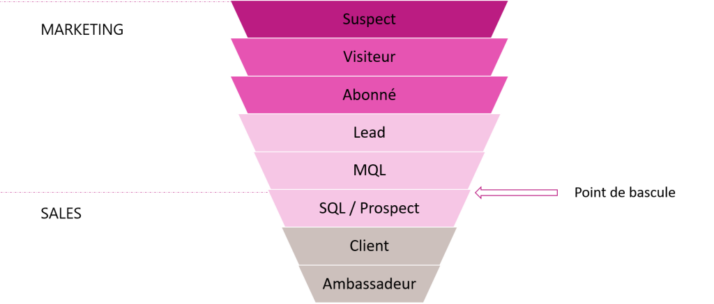 Funnel Marketing d'acquisition et de vente